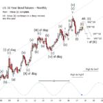 US 30 Year Bond futures 2017-09-30