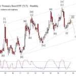 iShares 20+ Treasury Bond ETF (TLT) 2017-10-01