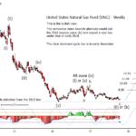 Natural Gas via (UNG) 2017-10-14