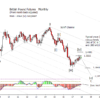 British Pound futures update