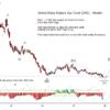 Natural Gas via UNG