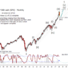 S&P 500 Monthly/Weekly Update