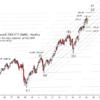 iShares Russell 2000 ETF(IWM) Update