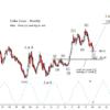 Dollar Index monthly/weekly Update