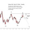 MSCI Italy ETF EWI Update