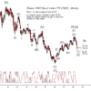 iShares MSCI Brazil Index ETF (EWZ)