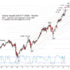 Russell 2000 ETF (IWM) Update