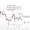 Yen Futures Update