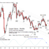 Copper Futures and Copper Miners ETF Update