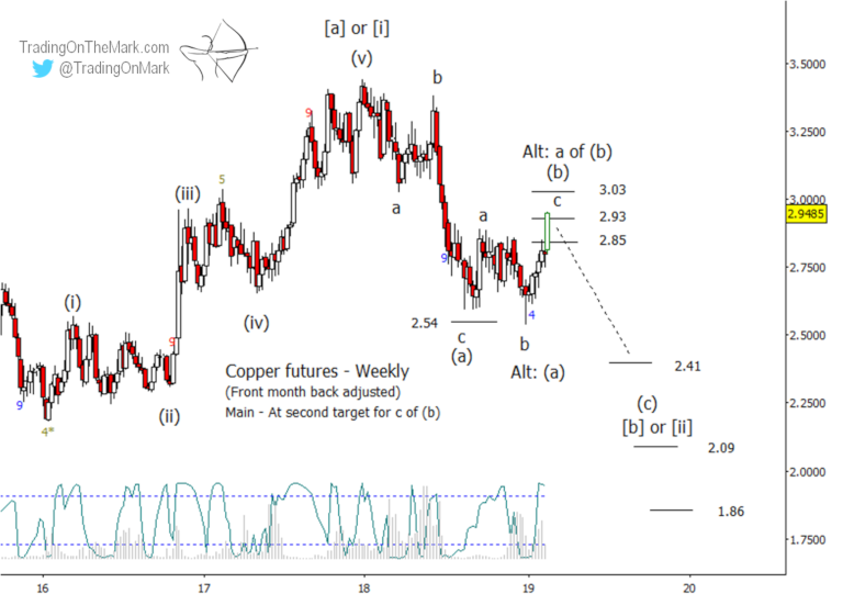 Newsletter: Copper forecast – special extended version