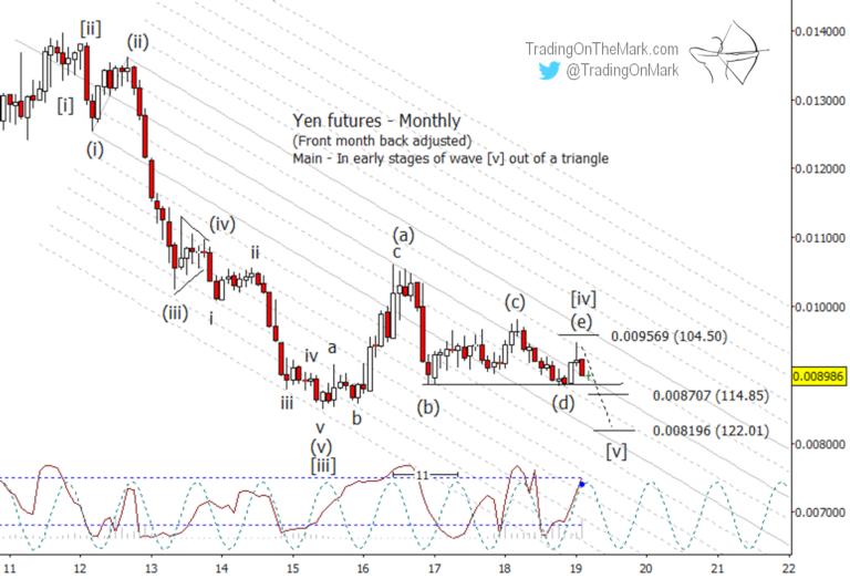 Newsletter: Yen forecast – special extended version