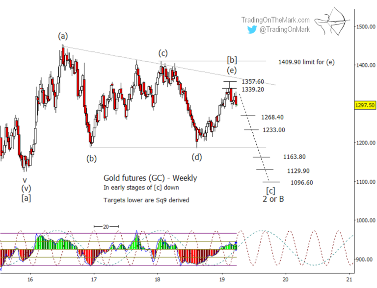 Newsletter: Gold Bulls and Bears should be watching closely now
