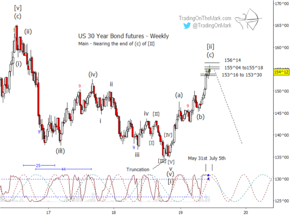 Newsletter: Expect a reversal in treasuries soon