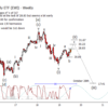iShares MSCI Italy ETF (EWI) Update
