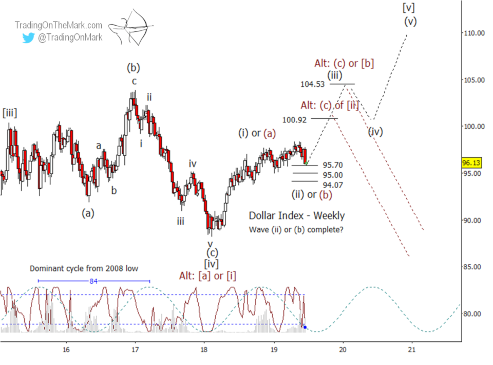Newsletter: Look for continuation moves in currencies