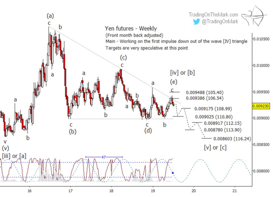Newsletter: Yen preparing for downward breakout