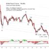 British Pound Futures Update 2019-08-04
