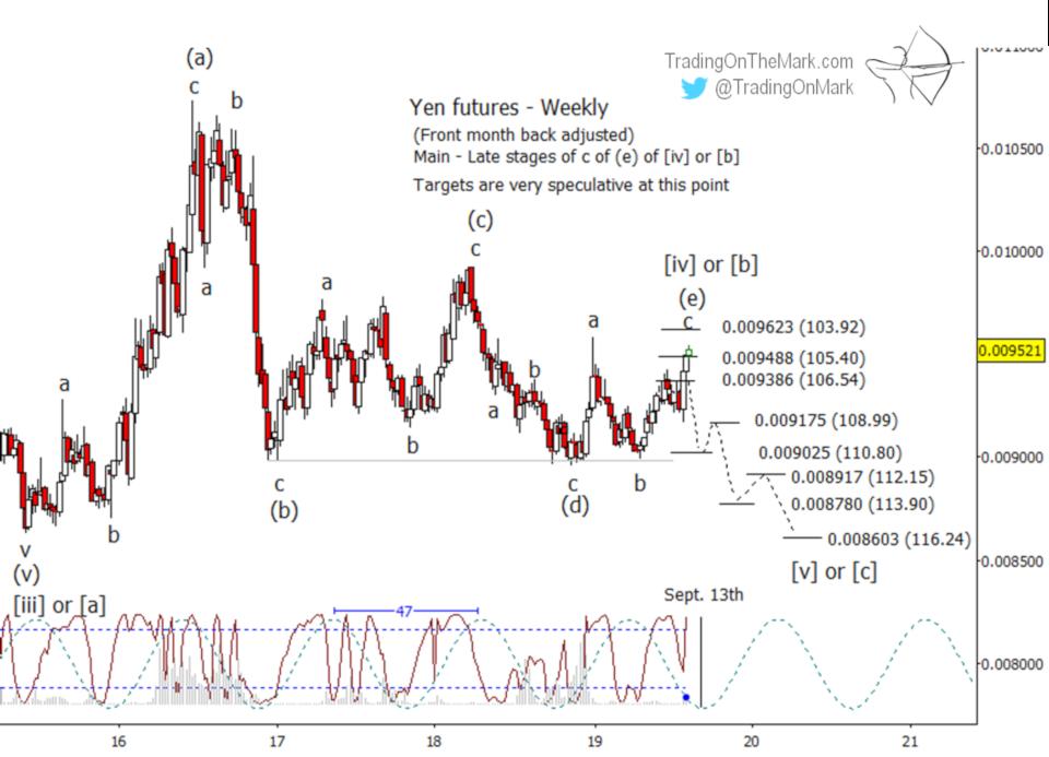 Newsletter: Yen reaching important resistance