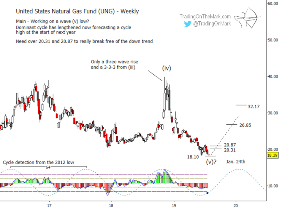 Newsletter: Natural Gas ETF might be a long-term buy