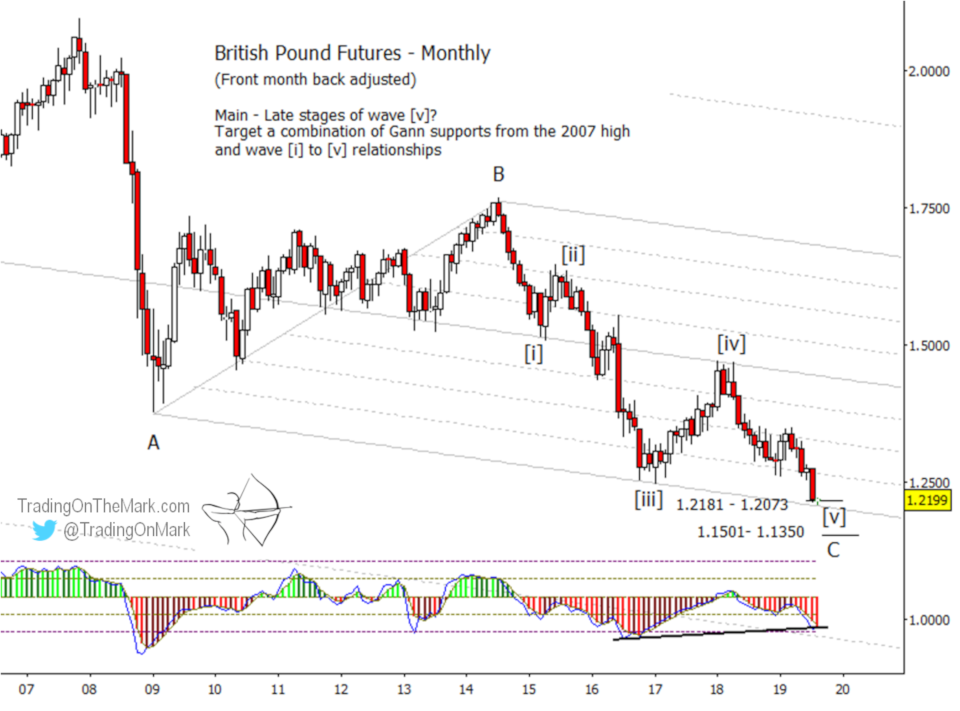 Newsletter: British Pound is due for upward correction