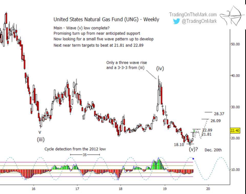 Newsletter: Natural gas UP-date, bulls advancing