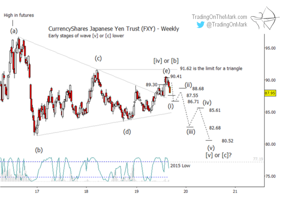 Newsletter: The Yen's expected reversal may have begun
