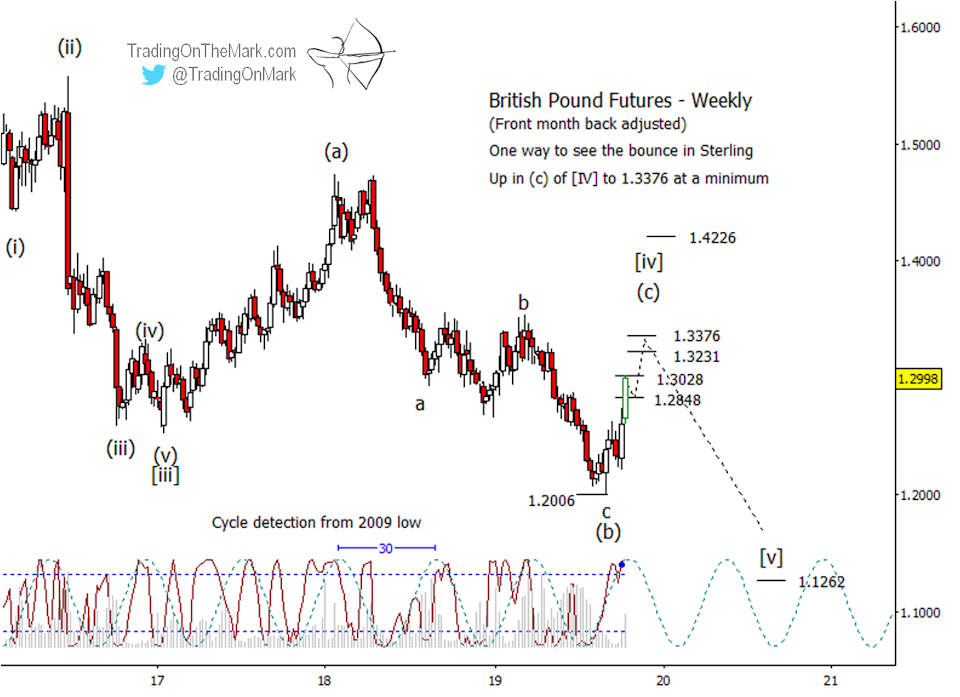 Newsletter: British Pound hinting at a more lengthy decline