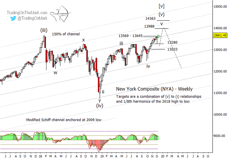 Newsletter: The broad NYSE Composite is starting to look toppy