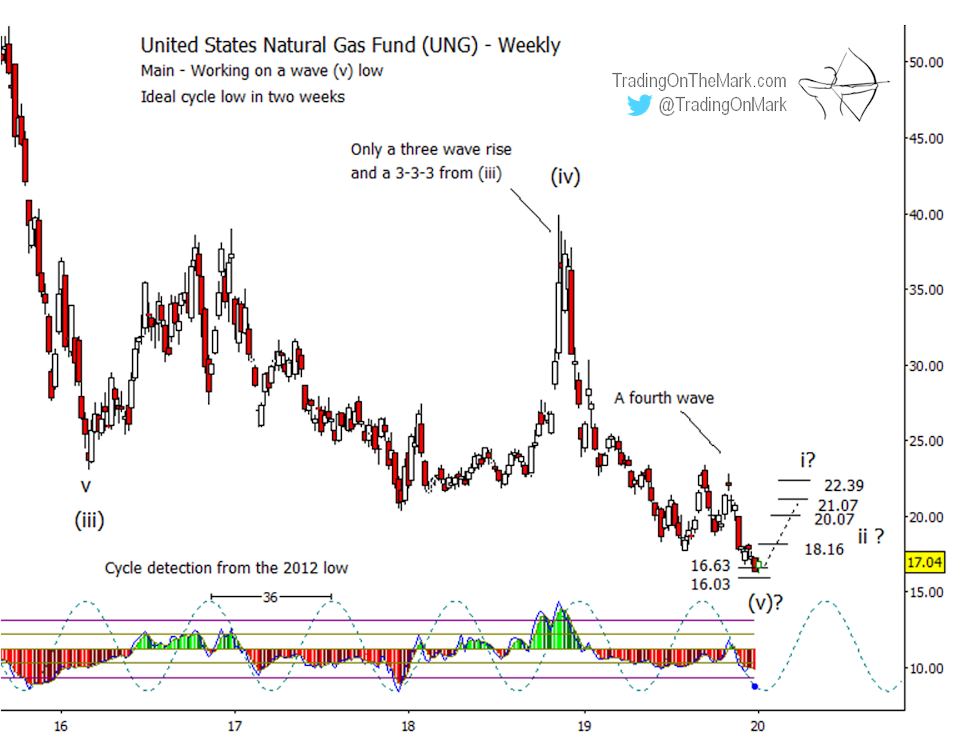 Newsletter: We're fishing for a natural gas low