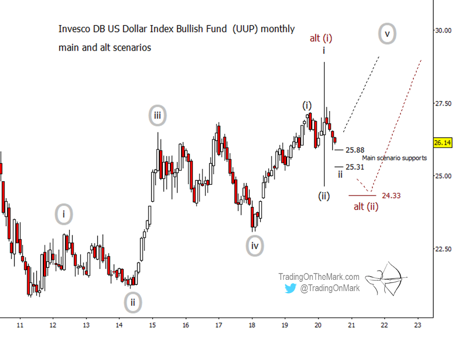 Newsletter: Dollar ETF at important support