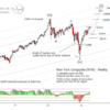 US Stock Indices forecast – special extended version