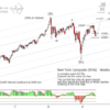 Newsletter: US Stock Indices update – seeing the volatility as not yet bearish